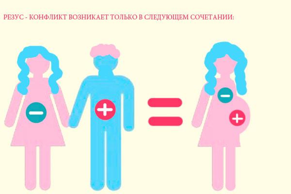 Гемолитическая болезнь плода – конфликт обмена крови матери и ребенка